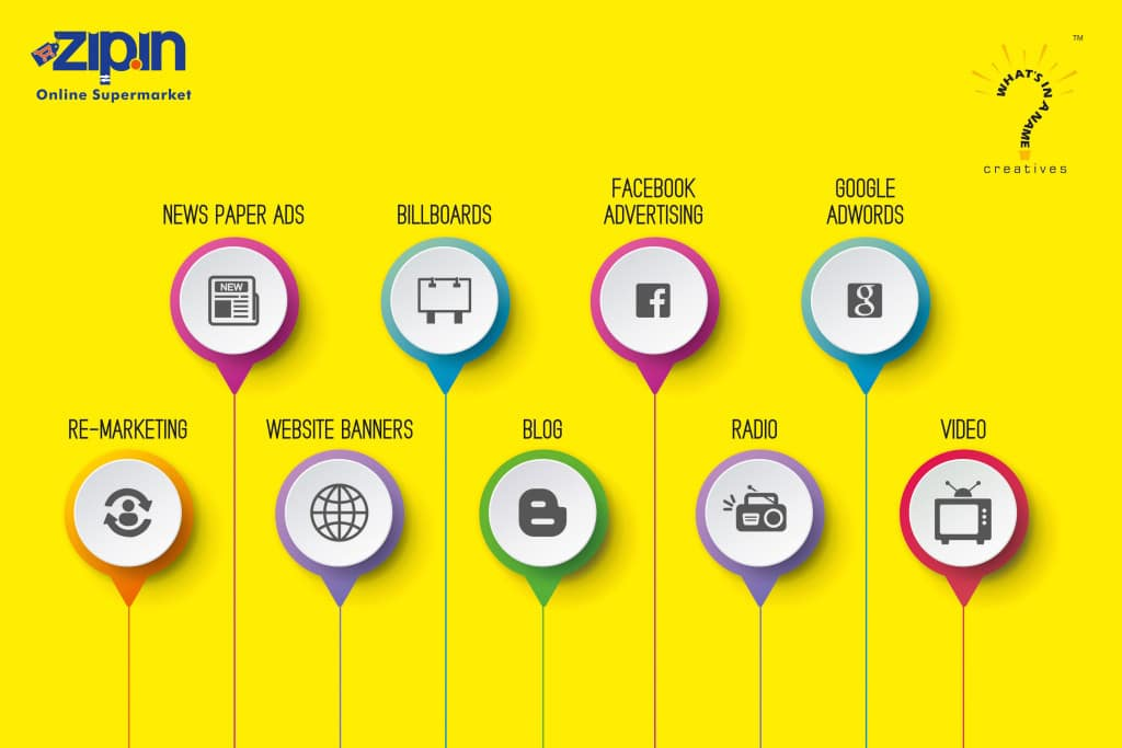 360 Degrees Branding   Infographic   Strategy   What's In a Name Creatives